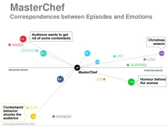 MasterChef Correspondences between Episodes and Emotions ©Copyright Celi/Blogmeter 2014