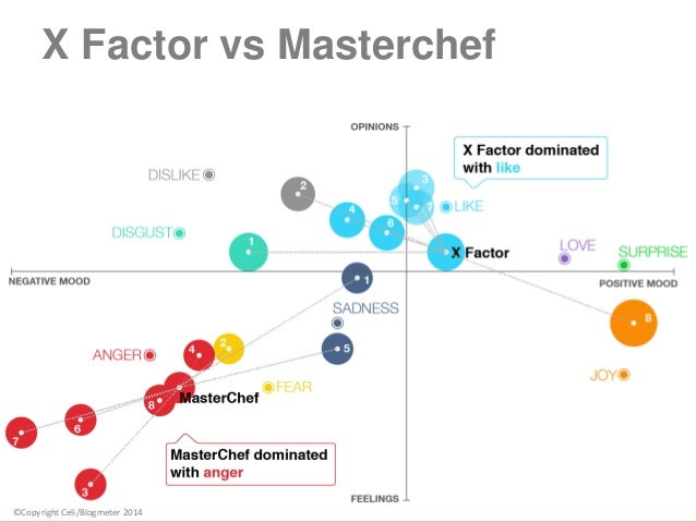 13 X Factor vs Masterchef ©Copyright Celi/Blogmeter 2014