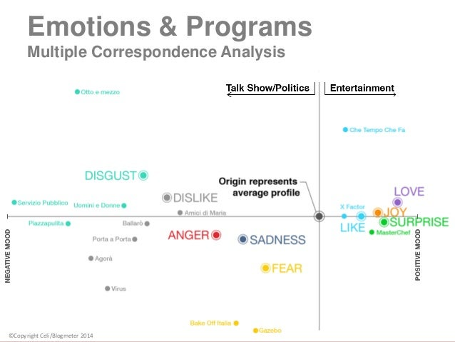 Simple CA: TV Shows and Classification 9 Emotions & Programs Multiple Correspondence Analysis ©Copyright Celi/Blogmeter 20...