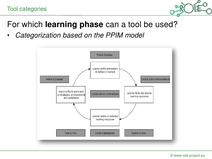 Tool categoriesFor which learning phase can a tool be used?• Categorization based on the PPIM model                       ...
