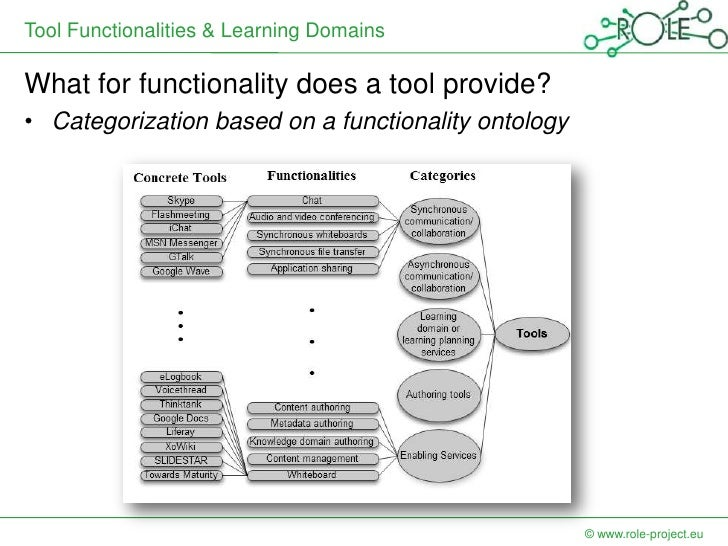 Tool Functionalities & Learning DomainsWhat for functionality does a tool provide?• Categorization based on a functionalit...