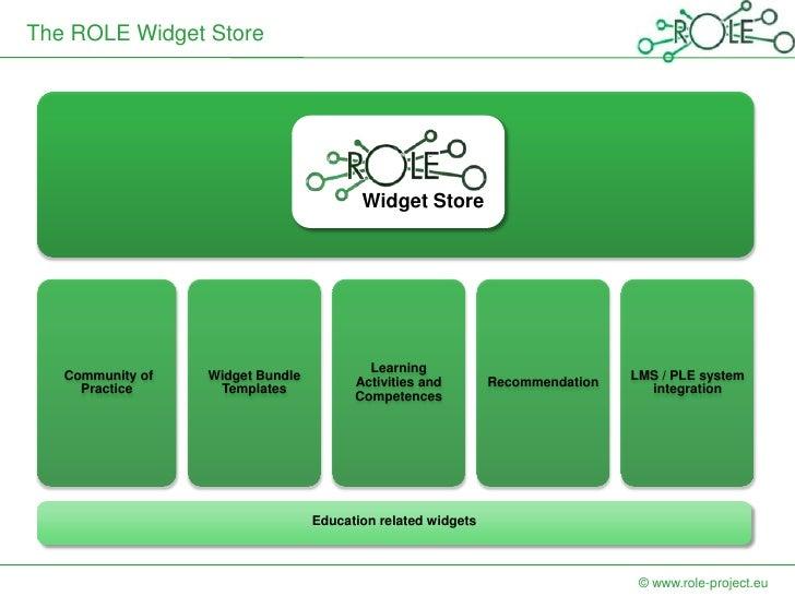 The ROLE Widget Store                                         Widget Store                                          Learni...