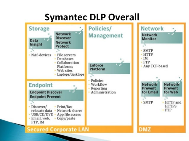 Symantec Dlp Policy Templates