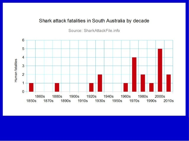 Recently In My Home State Of Western Australia There Has Been A Decision Made To Cull Sharks Because Some People Have Killed By Them