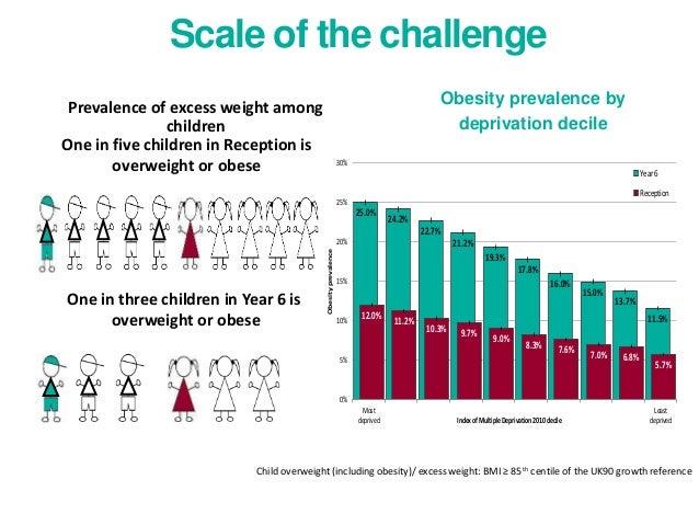 childhood obesity graphs 2017 - photo #3
