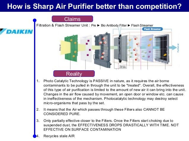 How is Sharp Air Purifier better than competition? Claims Reality Filtration & Nanoe-G Technology : 1. Nanoe-G can get rid...