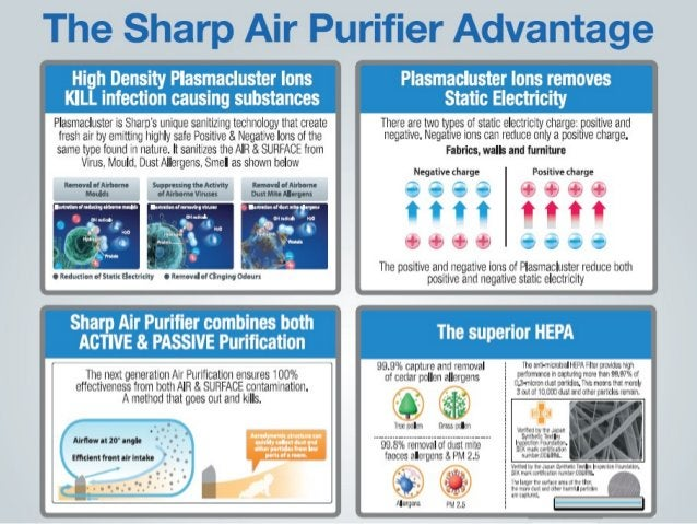 How is Sharp Air Purifier better than competition? Other Air Purifiers  PRODUCE Fresh Air as in aPRODUCE Fresh Air as in ...