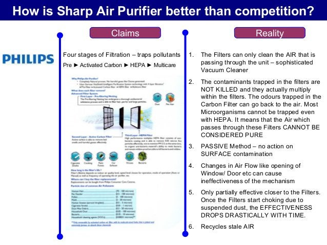 How is Sharp Air Purifier better than competition? Claims Reality Filtration & Flash Streamer Unit : Pre ► Bio Antibody Fi...