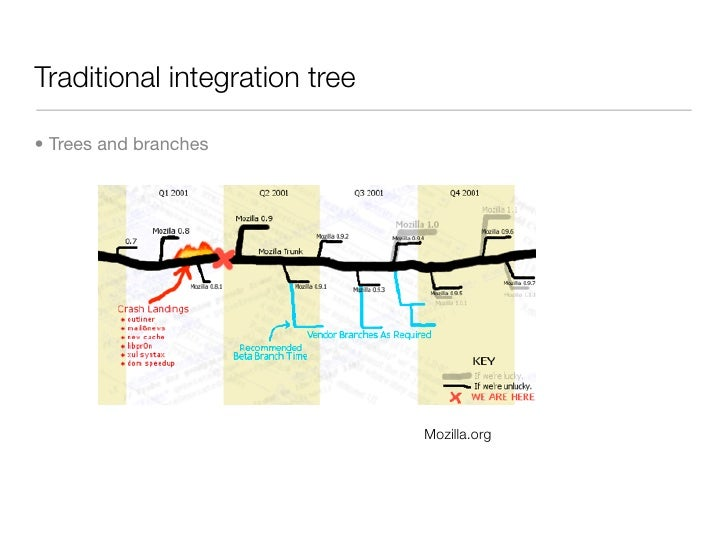 Traditional integration tree  • Trees and branches                                    Mozilla.org