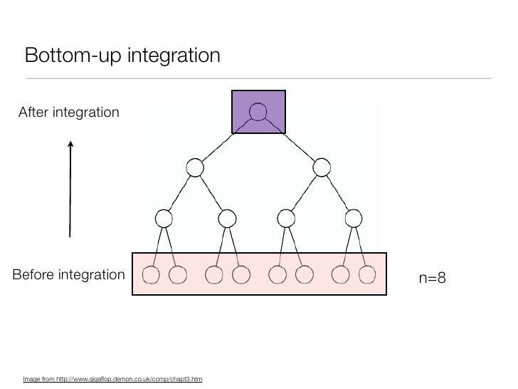 Bottom-up integration  After integration     Before integration                                           n=8      Image f...
