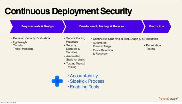 Continuous Deployment Security Requirements & Design  • •  Required Security Evaluation Lightweight Targeted Threat Modeli...