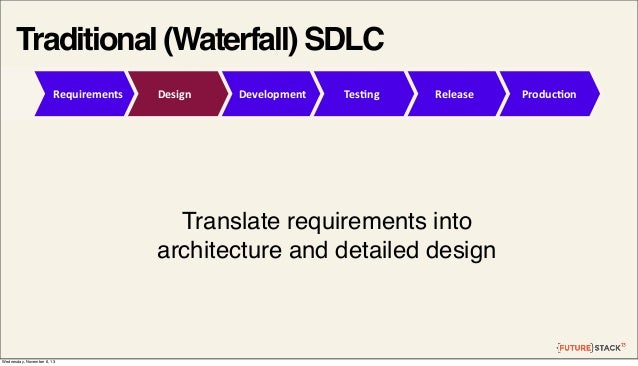 Traditional (Waterfall) SDLC Requirements  Design  Development  Tes2ng  Release  Translate requirements into architecture ...