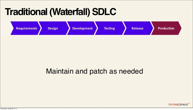 Traditional (Waterfall) SDLC Requirements  Design  Development  Tes2ng  Release  Maintain and patch as needed  Wednesday, ...