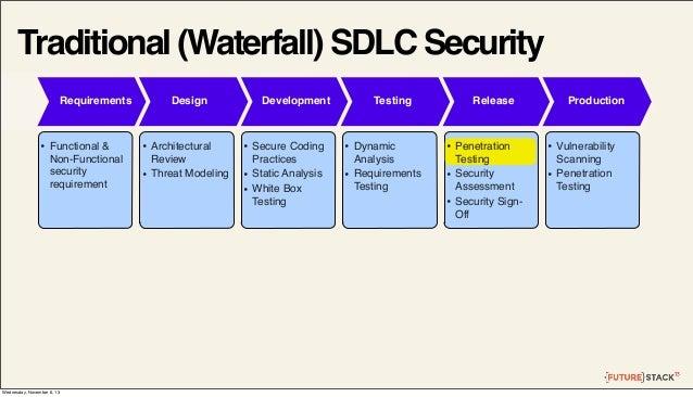 Traditional (Waterfall) SDLC Security Requirements  •  Functional & Non-Functional security requirement  Wednesday, Novemb...