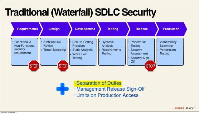 Traditional (Waterfall) SDLC Security Requirements  •  Functional & Non-Functional security requirement  Design  • •  Arch...