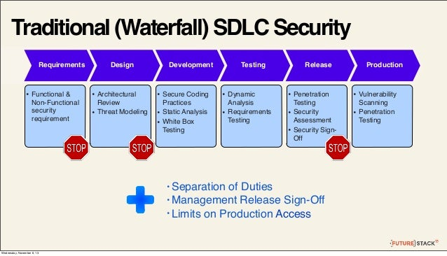 Traditional (Waterfall) SDLC Security Requirements  • Functional & Non-Functional security requirement  Design  • Architec...