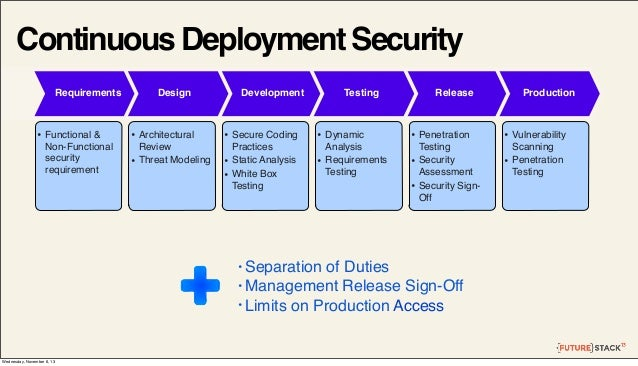Continuous Deployment Security Requirements Design Requirements & Design  • Functional & Non-Functional security requireme...