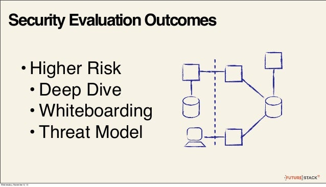 Security Evaluation Outcomes  • Higher Risk • Deep Dive • Whiteboarding • Threat Model Wednesday, November 6, 13