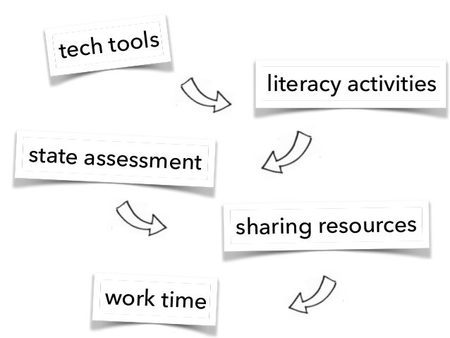 literacy activities sharing resources state assessment work time tech tools