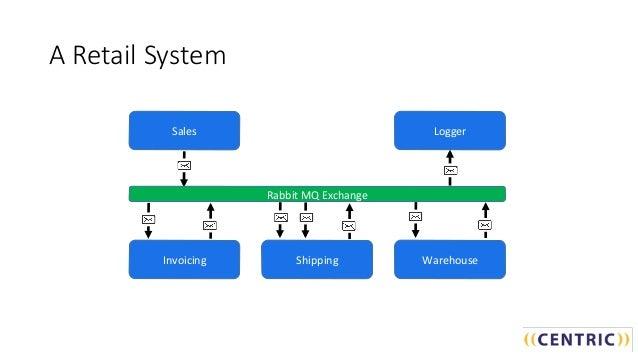 Eventdriven Architecture - Event driven architecture