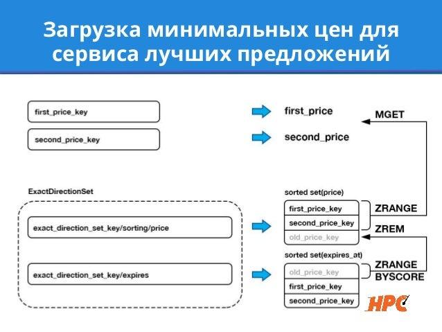 Загрузка минимальных цен длясервиса лучших предложений