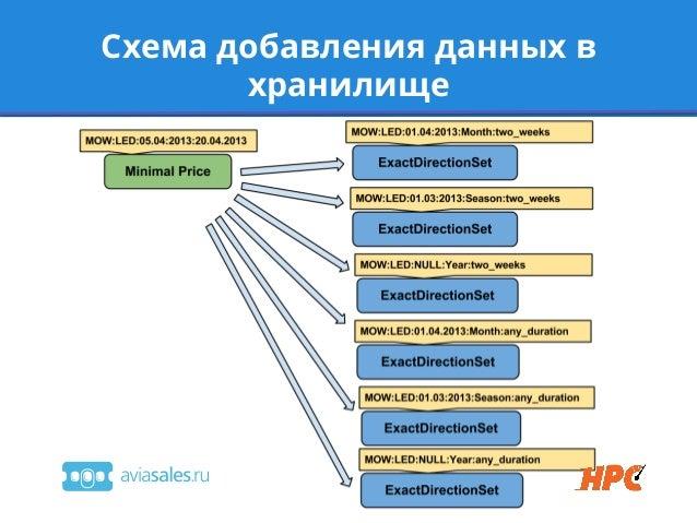 Схема добавления данных вхранилище