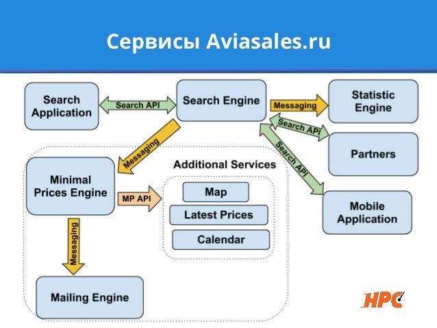 Сервисы Aviasales.ru