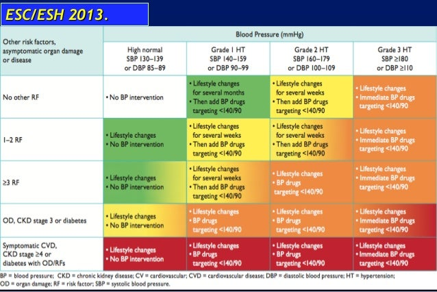 medication combination 2013 esh esc guidelines journal of hypertension