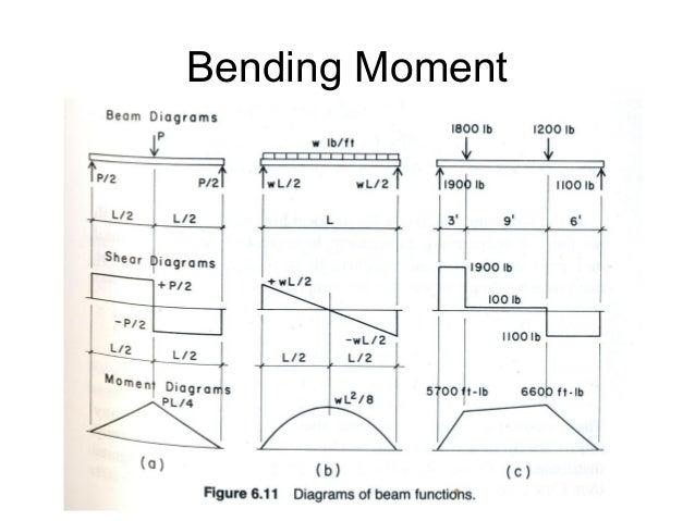 shear and moment diagram rh slideshare net beam bending moment diagram bar bending diagram