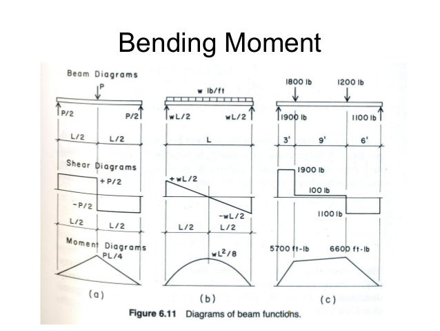 bending moment A bending moment is the reaction induced in a structural element when an external force or moment is applied to the element causing the element to bend.