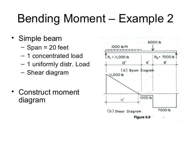shear and moment diagram rh slideshare net