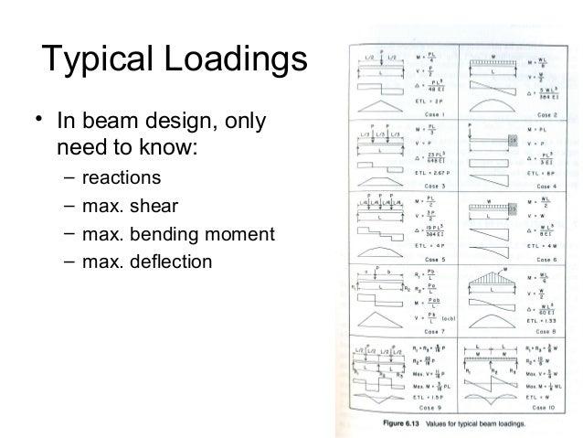 shear and moment diagram rh slideshare net beam design formulas with shear and moment diagrams nds pdf beam design formulas with shear and moment diagrams nds pdf