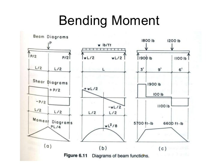 Bending Diagram Momemnt Diy Enthusiasts Wiring Diagrams