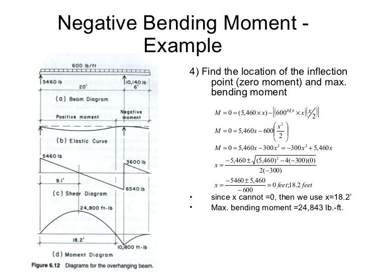 Shear and moment diagrams 30 negative bending moment ccuart Images