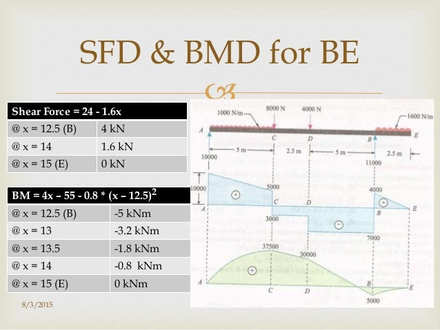 sfd and bmd for beams pdf free