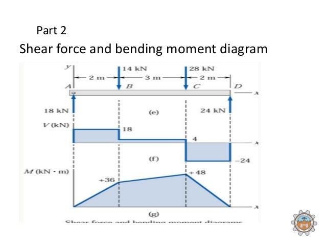 bending moments diagram electrical work wiring diagram u2022 rh aglabs co free online bending moment diagram generator moment diagram creator