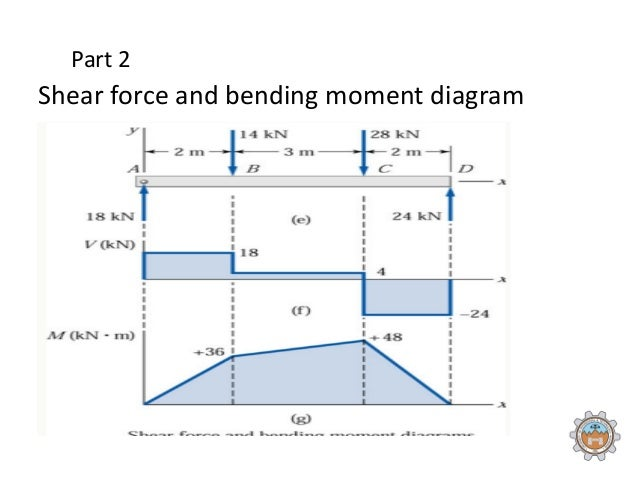 shear force and bending moment diagram rh slideshare net bending moment and shear force diagram solved problems bending force diagram calculator