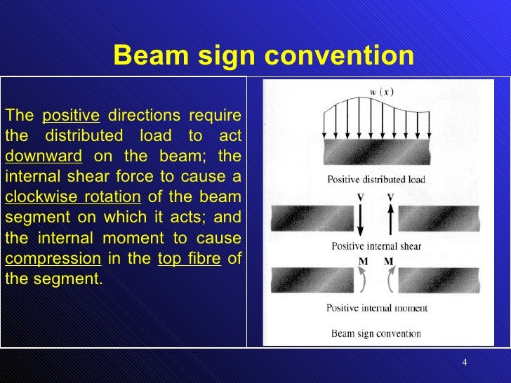 Shear Force And Bending Moment Diagram For Beams