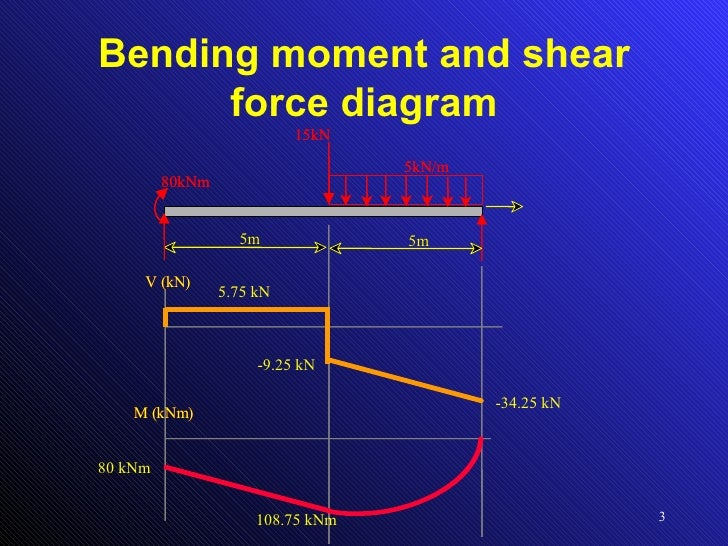Shear Force And Bending Moment Diagram For Beam And Frame