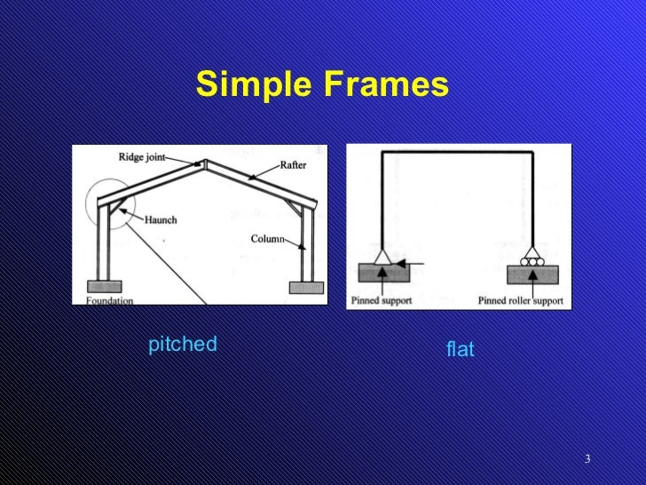 Shear Force And Bending Moment Diagram For Frames