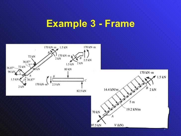 Draw Shear Force Diagram And Ben Force Diagram And Bending By