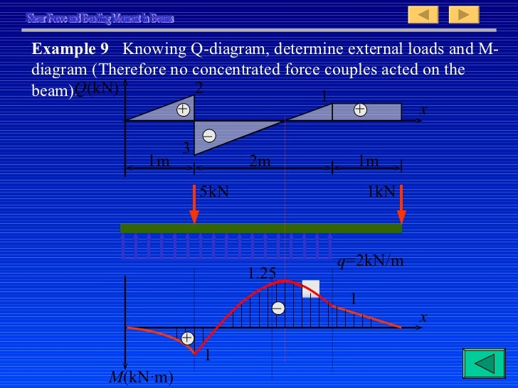 shear force and bending moment 1 Shear-force and bending-moment diagrams t  the centroids game –  learning the ropes – round 1  the centroids game – master of the realm –  round 1.