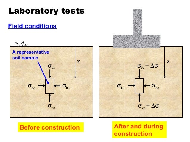 the shear strength of soils This is something that all geotechnical engineers should know but it is surprising how many do not just a brief overview of how the mohr – coulomb strength.