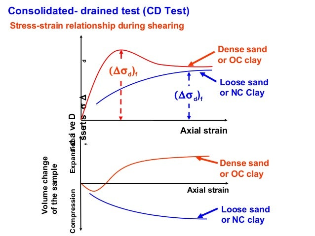 relationship between shear strain and axial
