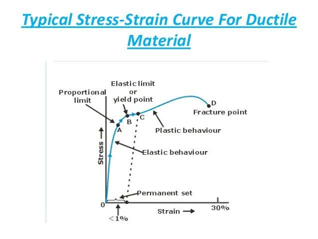 shear stress strain curve modulus of rigidity 10 01 03 039 rh slideshare net stress vs strain diagram for brittle material stress vs strain diagram for brittle material