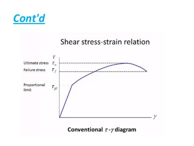 Shear stress strain curve modulus of rigidity 100103039 contd 7 various stress strain curves for different ccuart Gallery
