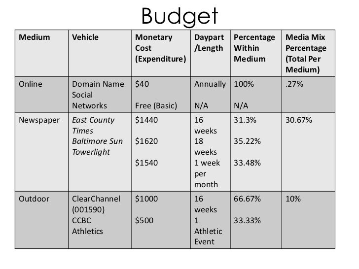 Sheas Restaurant Advertising Campaign 2011 – Restaurant Budget Template
