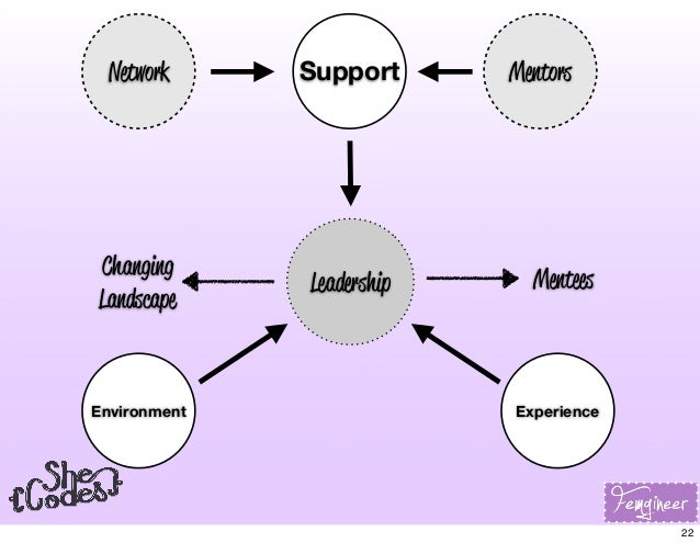 Leadership MentorsSupport Environment Experience Network Mentees Changing Landscape 22