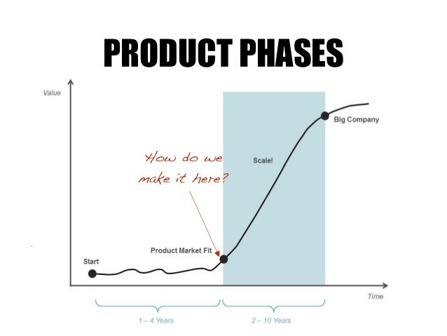 How do we make it here? PRODUCT PHASES