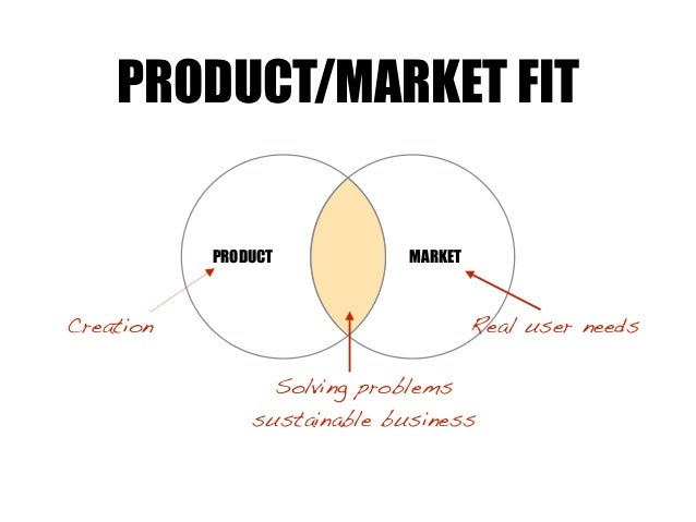 MARKETPRODUCT PRODUCT/MARKET FIT Solving problems sustainable business Creation Real user needs